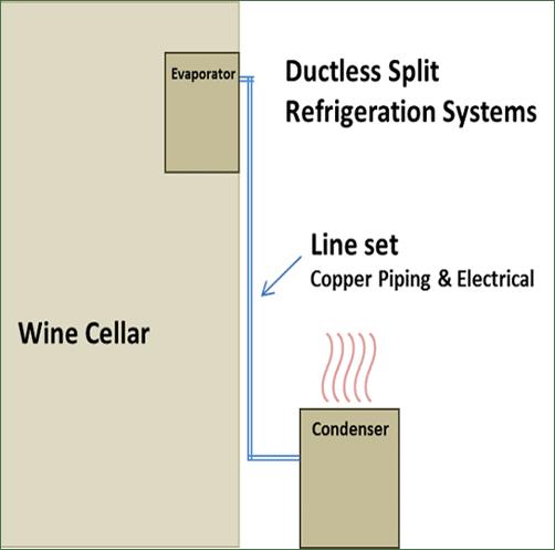 wine cellar cooling ductless split system